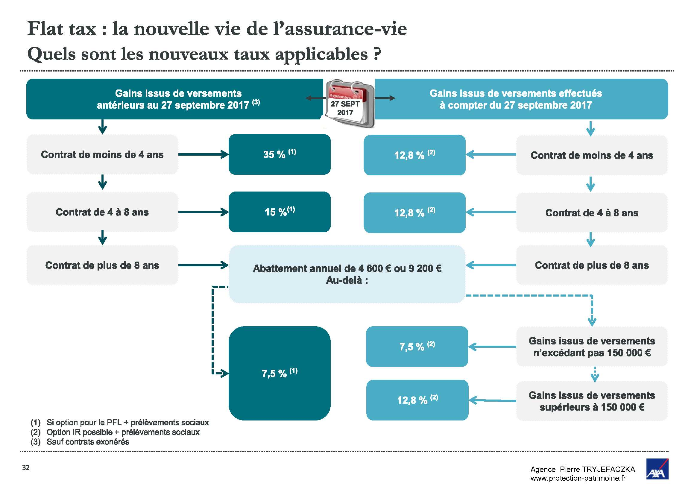 Impact de la Flat Tax sur l'assurance Vie